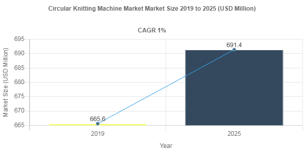 Circular Knitting Machine market to be remunerated at USD 691.4 Million by 2025