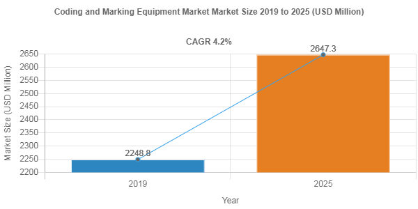 Coding and Marking Equipment market to accumulate USD 2647.3 Million over 2019-2025