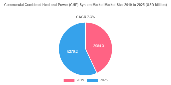 Commercial Combined Heat and Power (CHP) System Market