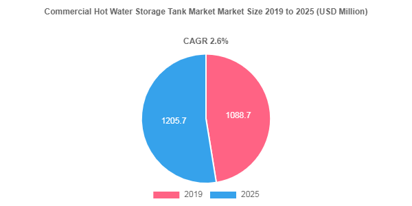 Commercial Hot Water Storage Tank market to showcase an annual growth rate of 2.6% over 2019-2025