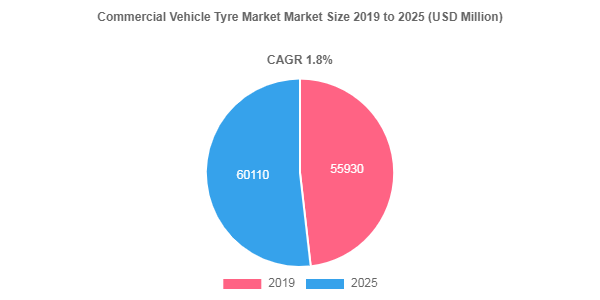 Commercial Vehicle Tyre Market