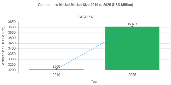 Compactors market share to be valued over USD 3607.1 Million by 2025
