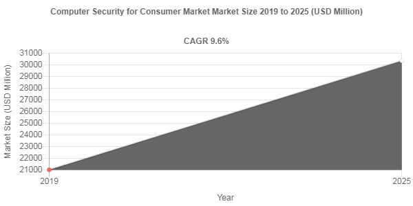 Computer Security for Consumer Market
