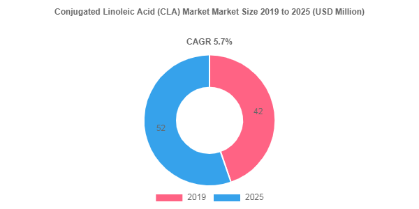Conjugated Linoleic Acid (CLA) market to surpass 5.7%+ CAGR up to 2025