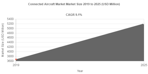 Impact of Covid-19 on Connected Aircraft Market – 9.1% CAGR anticipated over 2019-2025