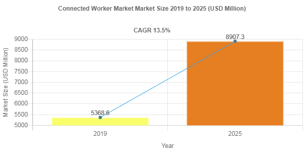 Connected Worker Market Size to Register 13.5% CAGR During 2019-2025