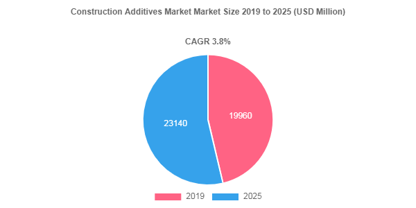 Construction Additives market to amass USD 23140 Million by 2025