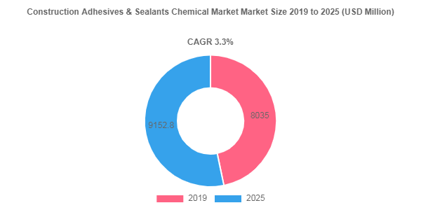 Construction Adhesives & Sealants Chemical market size Poised to Touch USD 9152.8 Million by 2025