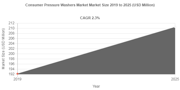 Consumer Pressure Washers market size to record a 2.3% CAGR over 2019-2025