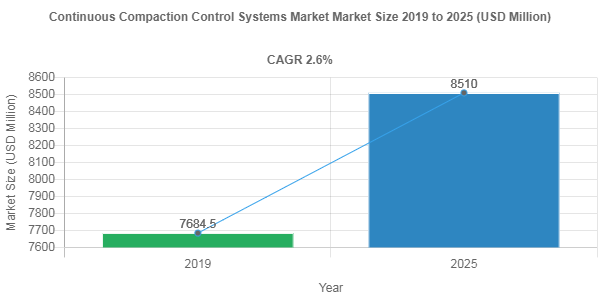 Continuous Compaction Control Systems Market