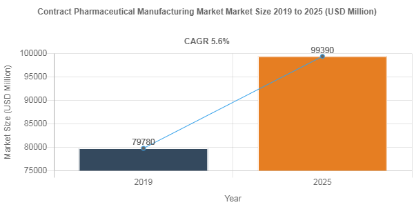 Contract Pharmaceutical Manufacturing Market