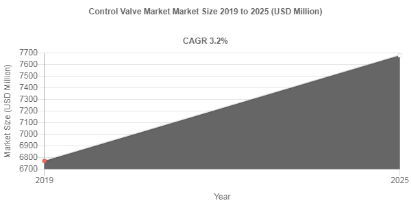 Control Valve market size to record a 3.2% CAGR over 2019-2025