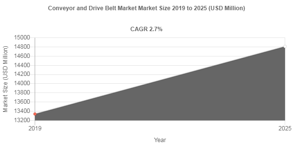 Conveyor and Drive Belt market to be worth USD 14810 Million by 2025