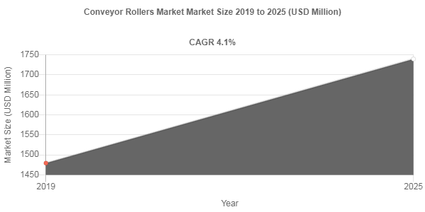 By 2025, Conveyor Rollers Market Revenue to Reach USD 1739.5 Million