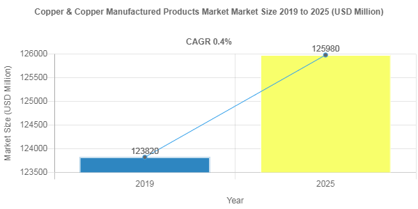 Copper & Copper Manufactured Products market valuation to surge at 0.4% CAGR through 2025