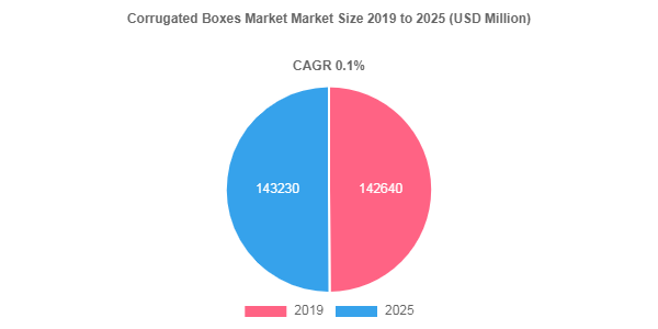 Corrugated Boxes market to be worth USD 143230 Million by 2025