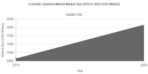 Cosmetic Implants Market Size to Register 7.3% CAGR During 2019-2025