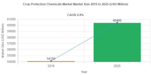 Crop Protection Chemicals Market Size is Projected to be Around US$ 60460 Million by 2025