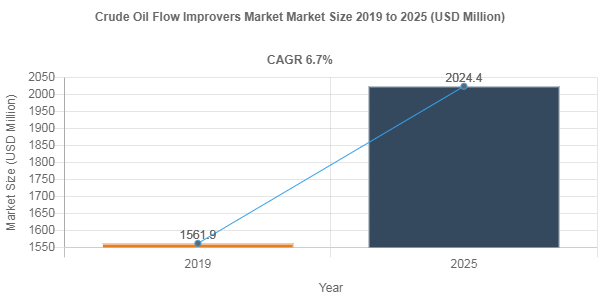 Crude Oil Flow Improvers market to amass USD 2024.4 Million by 2025