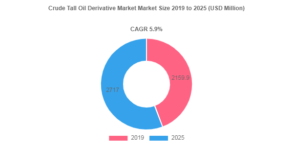 Crude Tall Oil Derivative Market