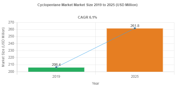 Cyclopentane market remuneration to exceed USD 261.8 Million mark by 2025