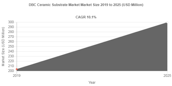 DBC Ceramic Substrate market share to Reach USD 299.7 Million by 2025