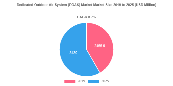 Dedicated Outdoor Air System (DOAS) market share to be valued over USD 3430 Million by 2025