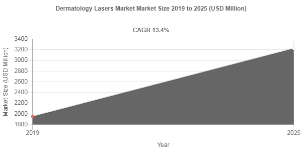Global Dermatology Lasers Market is anticipated to grow at a CAGR of 13.4% by 2025