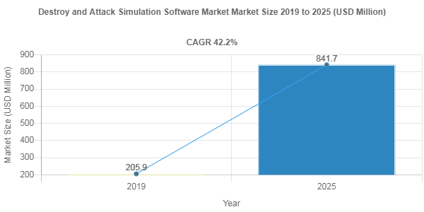Destroy and Attack Simulation Software Market