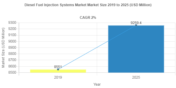 Diesel Fuel Injection Systems market to surpass 2%+ CAGR up to 2025