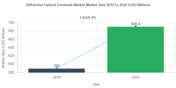 Diffractive Optical Elements Market