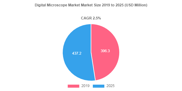 Digital Microscope market to surpass 2.5%+ CAGR up to 2025