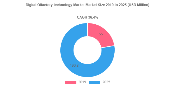 Digital Olfactory technology market to showcase an annual growth rate of 36.4% over 2019-2025