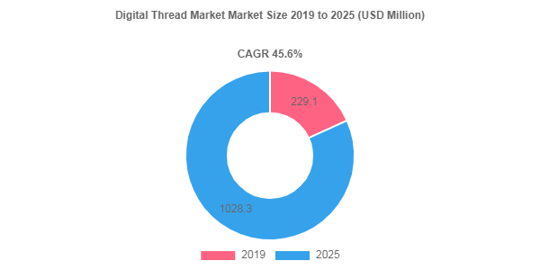 Digital Thread Market