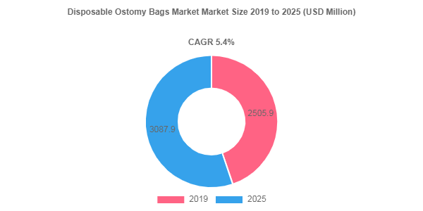 Disposable Ostomy Bags market to be worth USD 3087.9 Million by 2025
