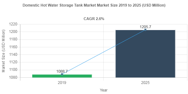 Domestic Hot Water Storage Tank market size to record a 2.6% CAGR over 2019-2025