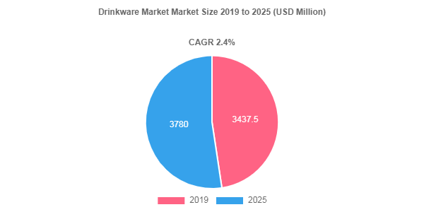 Drinkware market size to record a 2.4% CAGR over 2019-2025