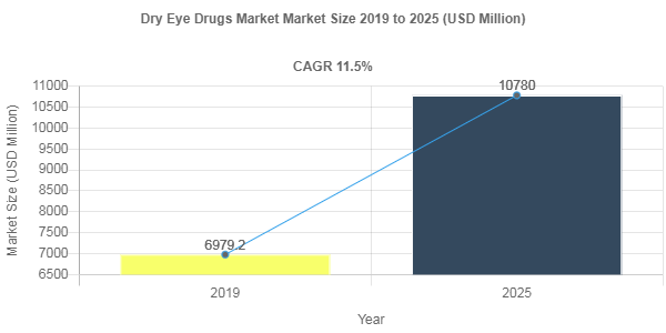 Dry Eye Drugs Market