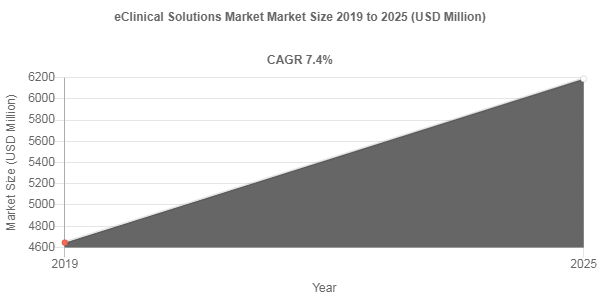 eClinical Solutions market to amass USD 6188.3 Million by 2025