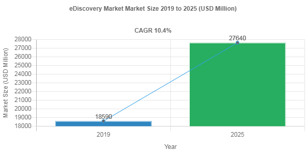eDiscovery market share to record robust 10.4% CAGR through 2025