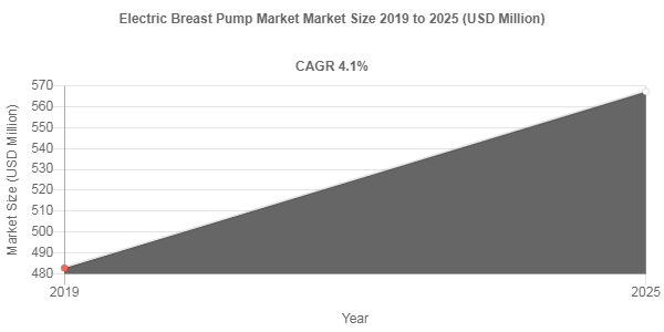 Electric Breast Pump market to showcase an annual growth rate of 4.1% over 2019-2025