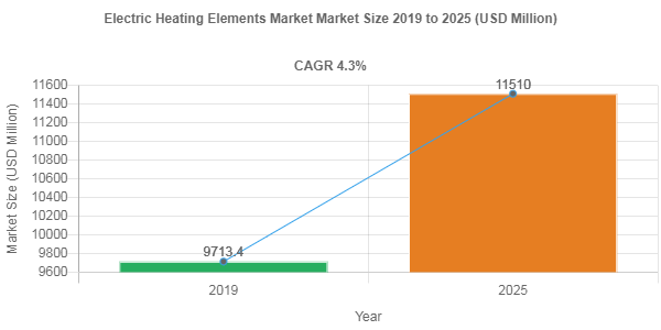 Electric Heating Elements market size to record a 4.3% CAGR over 2019-2025