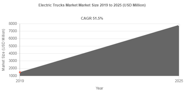 Electric Trucks Market