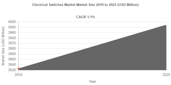 Electrical Switches Market