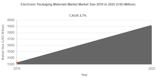 Electronic Packaging Materials Market