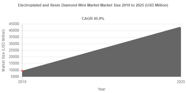 Impact of Covid-19 on Electroplated and Resin Diamond Wire Market – 45.9% CAGR anticipated over 2019-2025