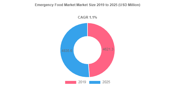 Emergency Food market size to hit USD 4835.6 Million by 2025