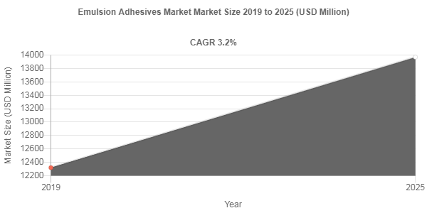 Emulsion Adhesives market to showcase 3.2% CAGR between 2019 - 2025