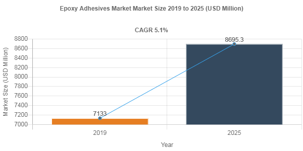 Epoxy Adhesives market to register a y-o-y growth rate of 5.1% through 2025