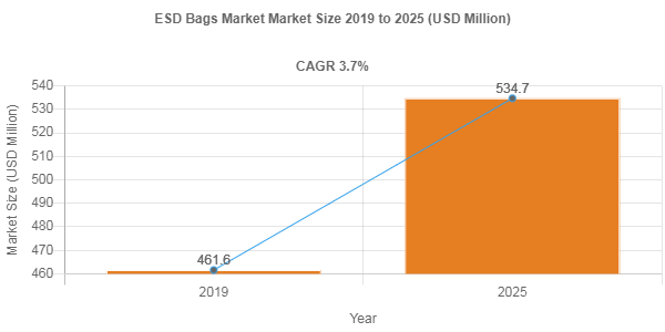 ESD Bags market size Poised to Touch USD 534.7 Million by 2025